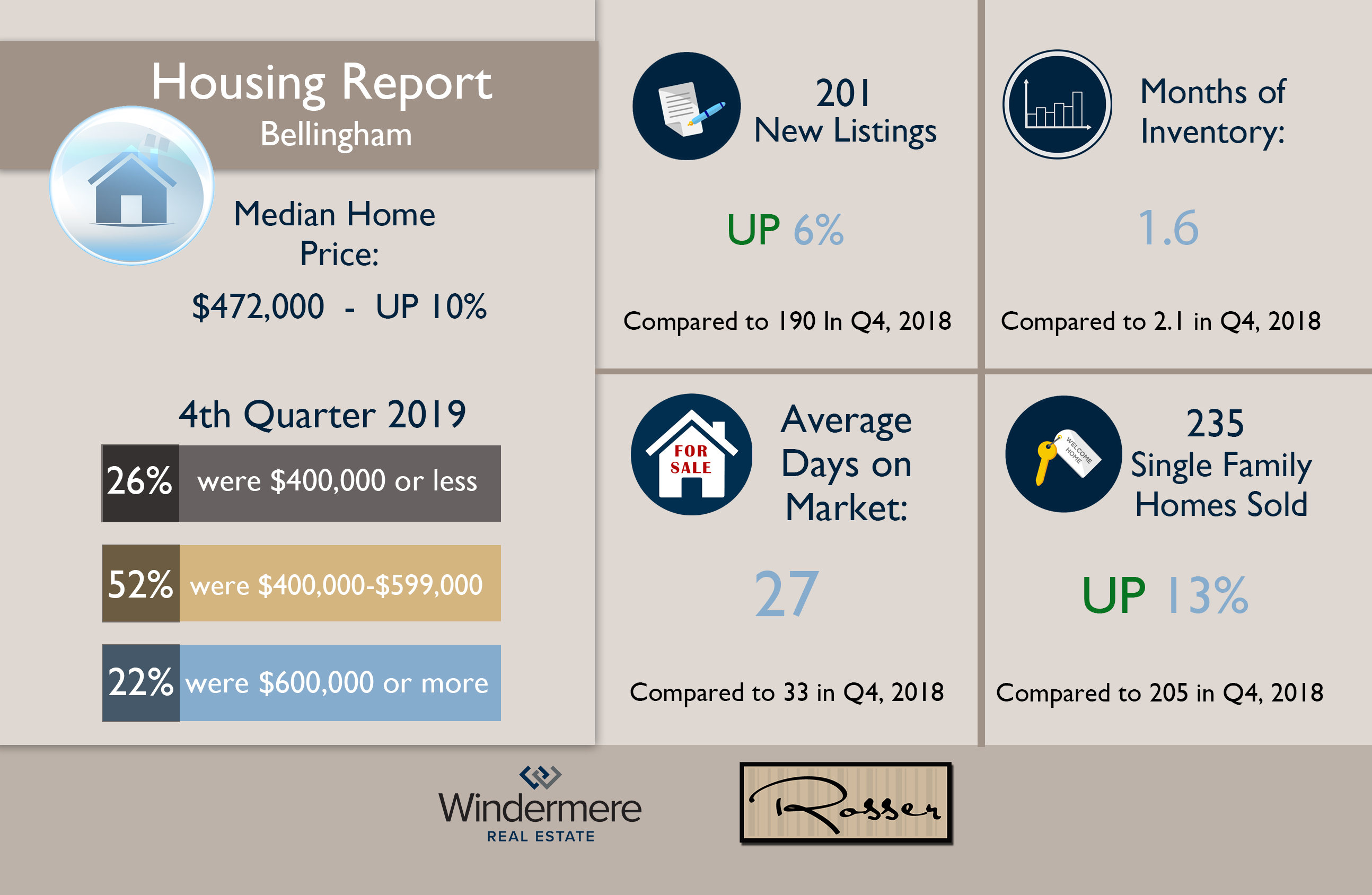 4th QTR 2019 Infographic