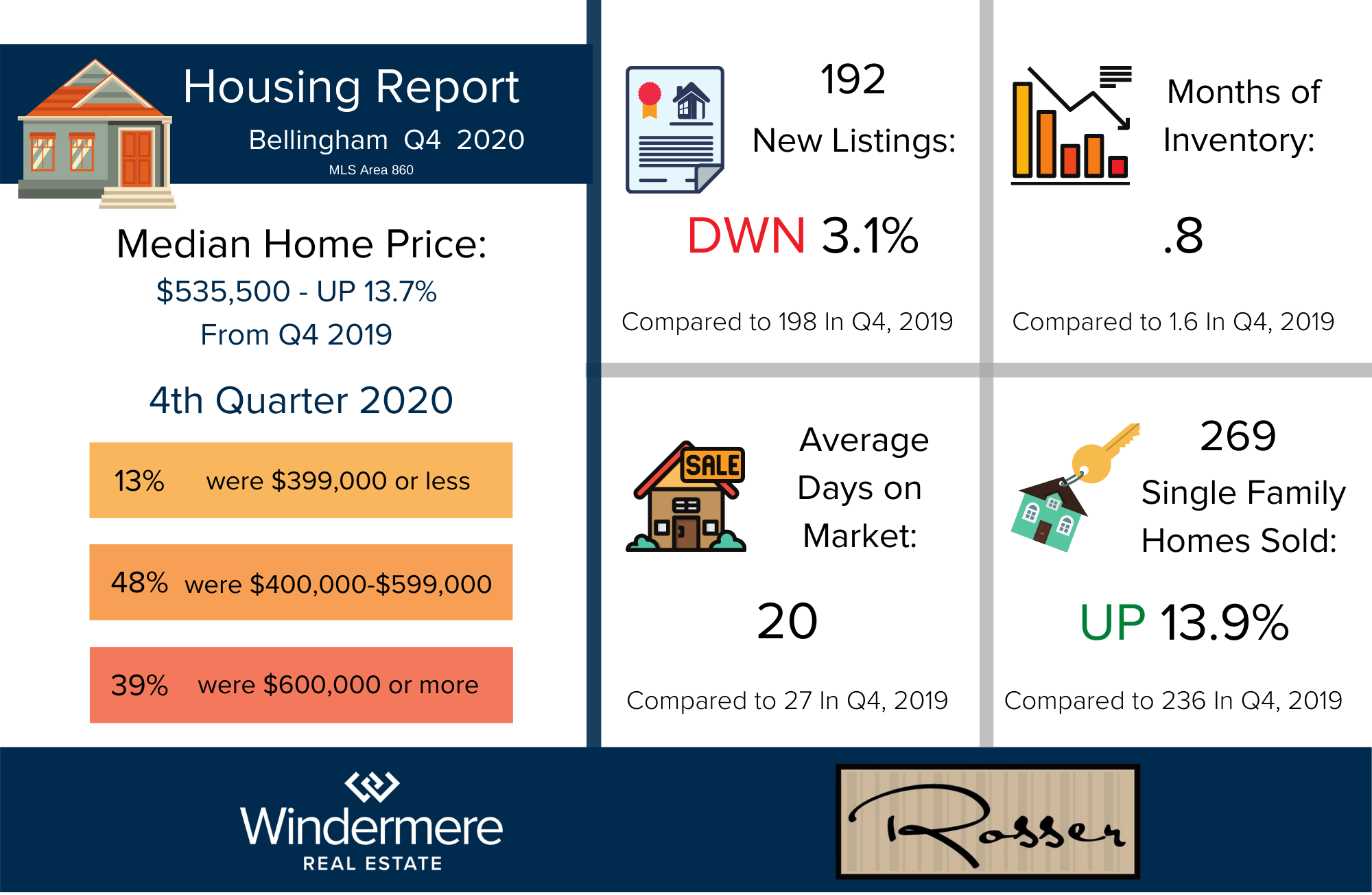 Q4_2020 Housing Report Infographic